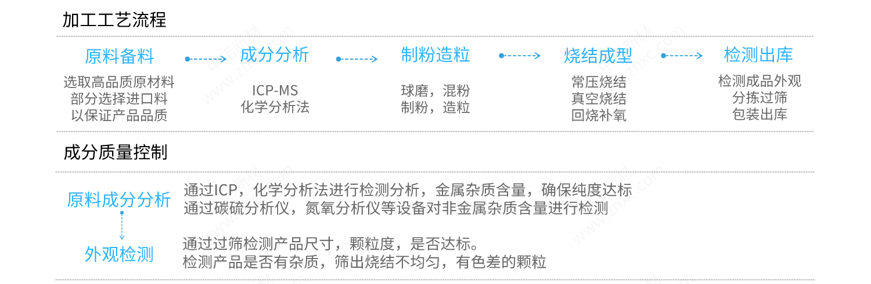 15陶瓷颗粒加工工艺流程+质量控制.png
